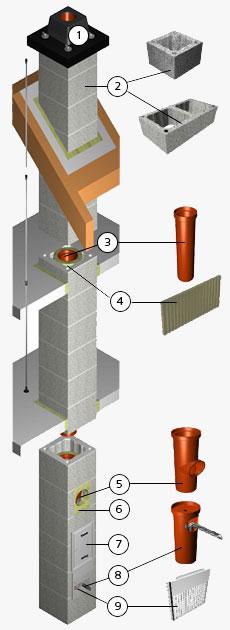 установка дымохода настенного для газового котла своими руками